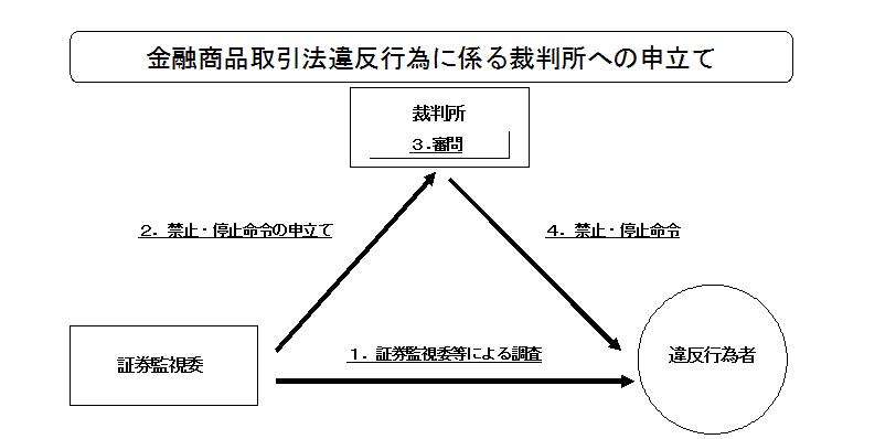 金融商品取引法違反行為に係る裁判所への申立て 2